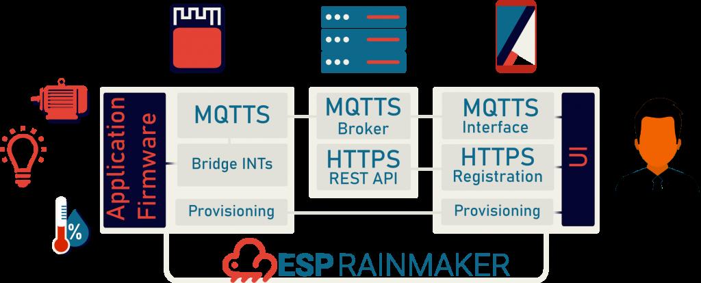ESP-Rainmaker Components